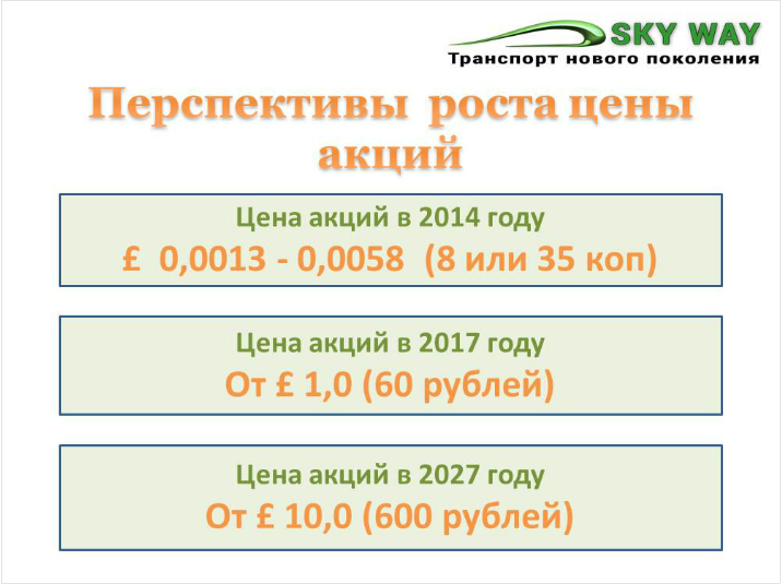 Стоимость акций Sky Way