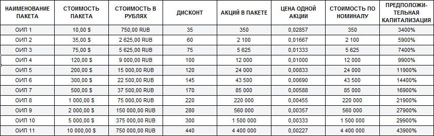 Таблица пакетов акций SWIG
